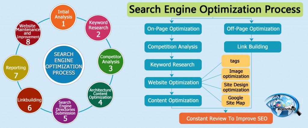 easybranches-search-engine-optimization-process